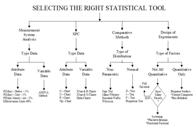 6 basic statistical tools (many wrong conclusions have been conducted from not understanding basic statistical concepts) statistics inference helps  modeling tools  statistics 6.